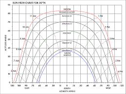 Sun Path Chart Solar By Jules Bartow Goldvein Power Automation Technologies