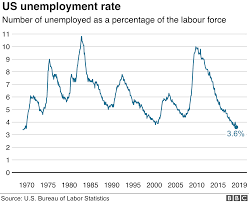 Unemployment Chart By Year U S Unemployment Rate Hits Lowest Point In 49 Years Cni