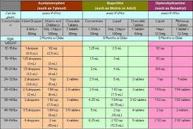 Medicine Dosage Chart For Infants Easy Chart For Proper Dosing In Infants And Young Children