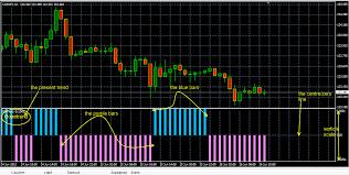 Bs Trend Forex Indicator Forex Indicators Download