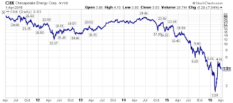 Chesapeake Stock Chart Will Chesapeake Energy Peabody Energy Or Sunedison Survive