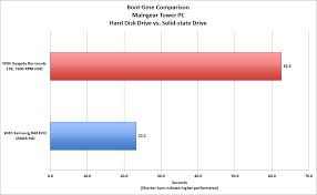 Hard Drive Performance Chart Ssd Vs Hdd For Gaming Do Ssds Make Your Games Run Faster