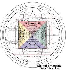 31 Planes Of Existence Chart 11 Buddhist Mandala The Mind Matrix