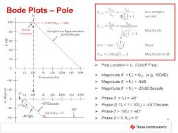 solving op amp ility issues 10 bode