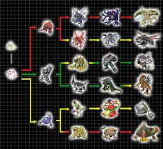 Digivolution Chart Pabumon By Chameleon Veil On