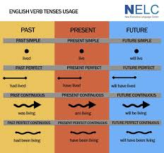 English Speaking Chart Etiqueta Grammar En Twitter Learn English English Verbs