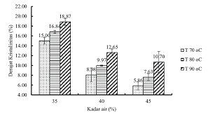And Extrusion Chart Chart Of Degree Of Crystallinity Of Rice Analogues Versus