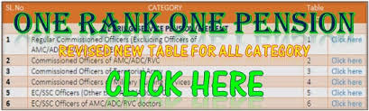 Implementation Of One Rank One Pension Along With Tables