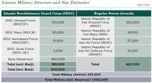 Defense Intelligence Agency Org Chart Irans Military Capabilities In View Of Us Defense