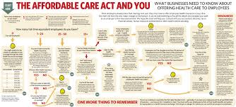 affordable care act essay copy of position paper obamacare affordable care act essay copy of position paper obamacare herronsherri herron mr obamacare has its biggest day as republicans promise repeal nbc news