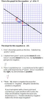 calculating slope is the key to graphing equations use these easy to understand directions and examples to help you learn how calculate slope