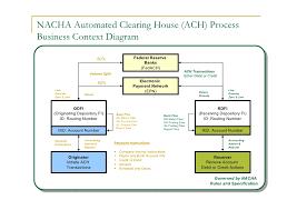 Ach Chart 64 E Payment Flow Chart