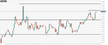 Litecoin Chart Today Ltc Usd Technical Analysis Litecoin Pushes Higher As We