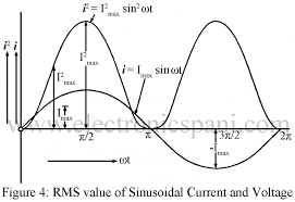 alternating current examples. example 1. a sinusoidal varying alternating current of frequency 60 hz has maximum value 15 amperes. examples