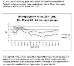Australia Unemployment Rate Chart Solved 3 Consider The Following Graph Which Shows The Ra