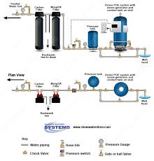 portable water filter diagram. Well Water Systems, Iron Filters, Chlorinators, Whole House Filters Portable Filter Diagram A