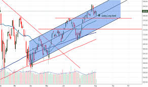 Spx Quote 32 Inspiration SP 24 Index Chart SPX Quote TradingView