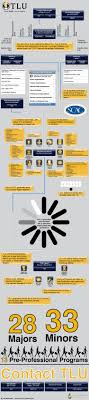 finding the right college for you ly finding the right college for you infographic