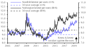 Swedish Krona Chart Sek Nok Likely To Continue Testing All Time Lows Capital