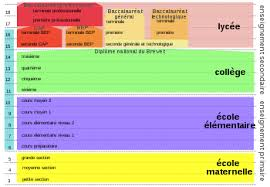 German Education System Chart Education In France Wikipedia