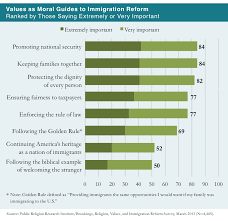 prri 2013 citizenship values cultural concerns values as moral guides to immigration reform
