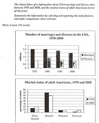 the charts below give information about usa marriage and divorce  essay topics the charts below give information about usa marriage and divorce rates between 1970 and 2000 and the marital status of adult american in two