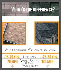 architectural shingles vs 3 tab. StubbsWeb Architectural Shingles Vs 3 Tab A