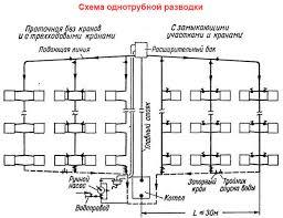 Теплоснабжение многоквартирного дома и его виды характеристика  регулировка системы отопления многоквартирного дома