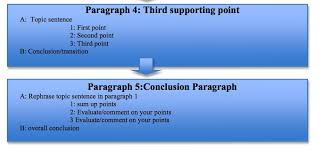 IELTS Task     opinion Essay   Paragraph Model  updated  SlideShare