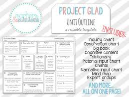 Unit Outline Template For Ocde Project Glad Unit