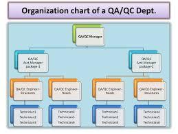Production Department Flow Chart Qa Qc Department Organization Chart Www Bedowntowndaytona Com