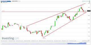 Lupin Chart Bharti Airtel Tata Motors And Lupin Technical Chart Update