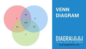A B C Venn Diagram Venn Diagram Diagrammm
