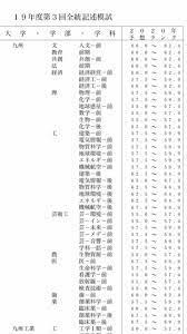 福岡 大学 解答 速報 2021