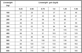 Cow Feeding Chart Technical Insight 312 Maize Silage For Beef Cattle Pioneer
