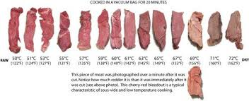 Sous Vide Steak Chart Very Good Guide On Temperature And Sous Vide Sous Vide