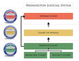 Washington State Supreme Court Ballotpedia