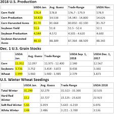 Corn Spread Charts Azalia Elevator Inc