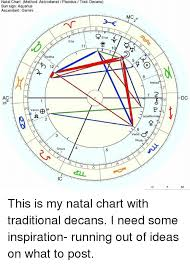 Natal Chart Method Astrodienst Placidus Trad Decans Sun Sign