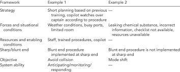 Essay Summary Examples Summary Of Strategies Framework Analysis Examples 1 And 2