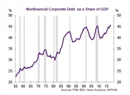Is Corporate Debt Pointing To A Recession The Fiscal Times