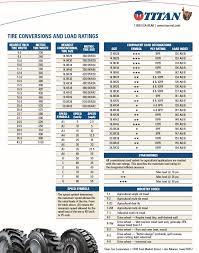 Titan Conversions Gallagher Tire Inc