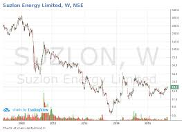 Suzlon Stock Price Chart Outlier In Focus Suzlon A New Wind Blows Capitalmind
