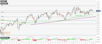 Usd Chf Technical Analysis Positive Above 200 Bar Sma