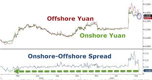 Cny Cnh Spread Chart Ghovexx Review Yuan Liquidity Dries Up In Hong Kong After