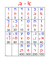 Alef Bet Print Script Gematria Grid Poster