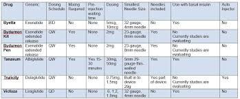 Glp 1 Agonist Comparison Chart What Is Glp 1 Analogues For Diabetes Diabetestalk Net