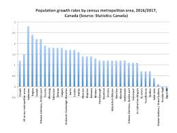 Canada Population Growth Chart Northern Economist 2 0 Population Growth Results Thunder