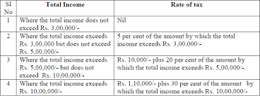Tds Rate Chart For Fy 2013 14 B Rate For F Y Luchainstitute