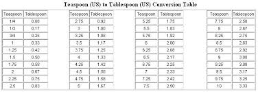 Conversion Chart Milligrams To Teaspoons Teaspoons To Ounces Conversion Chart Teaspoon Us